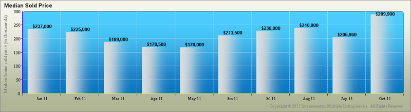 North End Median Sold Prices 2011