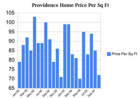 Home price per square foot in Providence, Utah