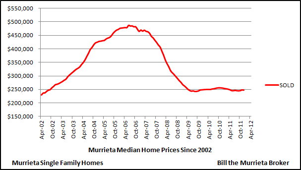 The below chart shows median home values for detached single family homes in the City of Murrieta since 2002.