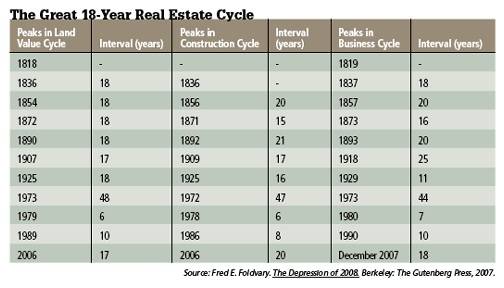 The Great 18-Year Real Estate Cycle
