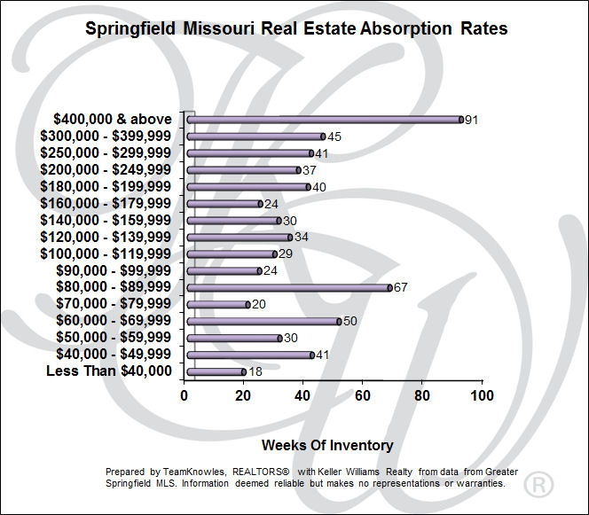 Springfield MO Real Estate Absorption Rates