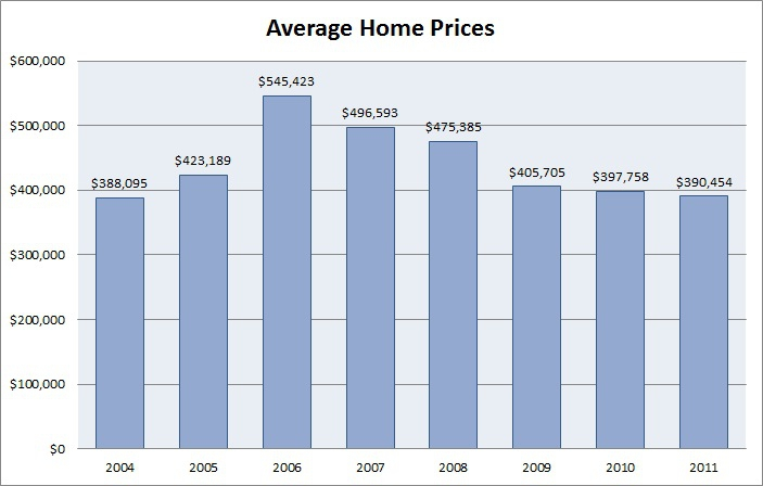 Indian Summer Average Homes Prices