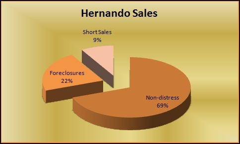 Hernando MS home sales by type