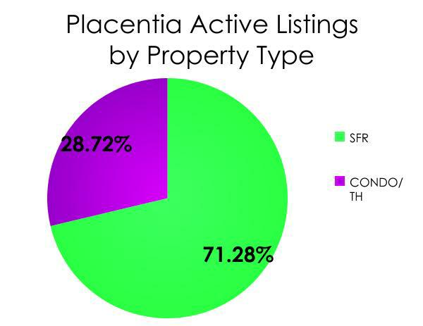 placentia singles History his house  was purchased in 1989 by placentia presbyterian church  today, his house has been home to over 2000 families, singles,.
