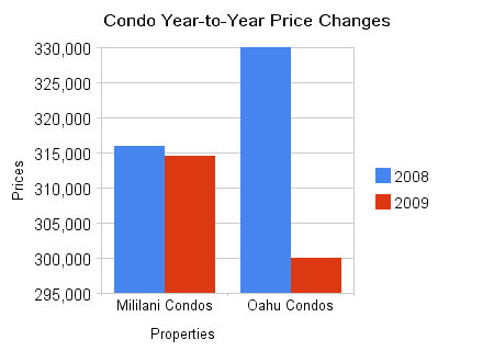 Condo Year-to-Year Price Changes