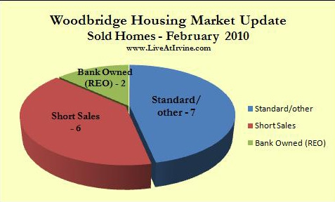 Woodbridge sold homes Feb. 2010