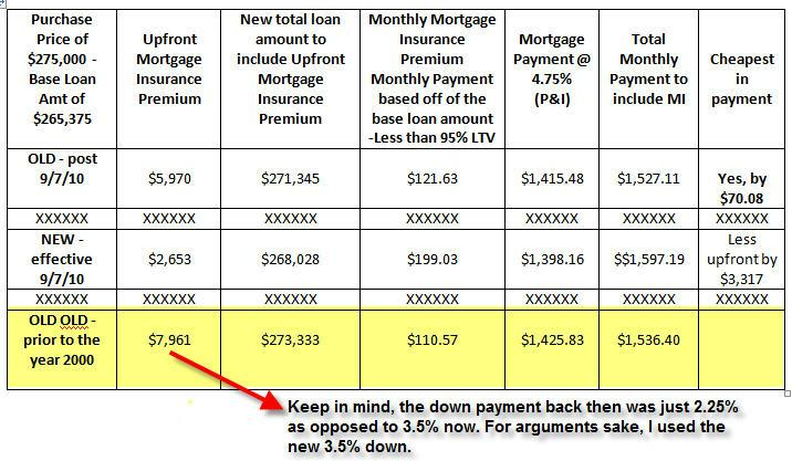 fha loans being changed with the monthly mortgage insurance