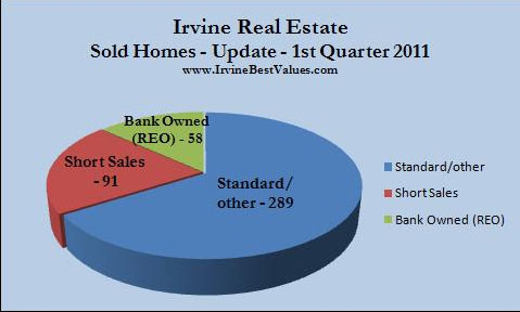 Irvine sold homes first quarter 2011