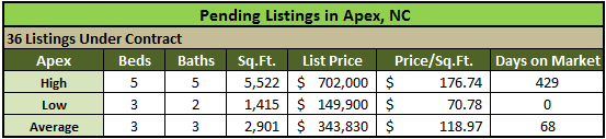 Apex NC Real Estate Market Report