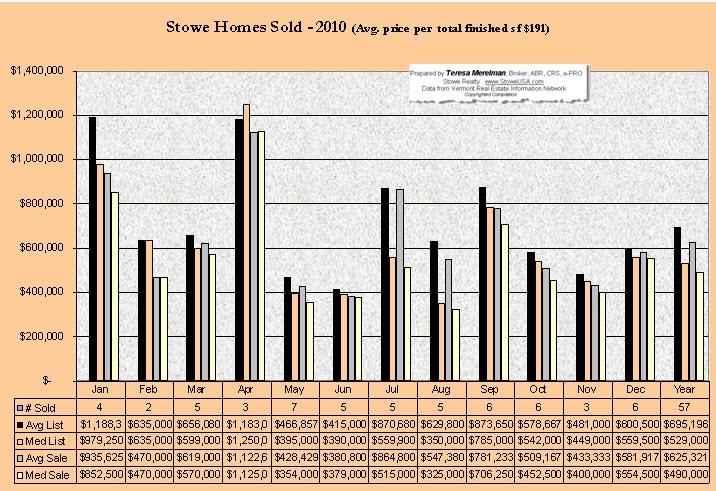 Stowe Vermont Home Sales 2010 by Teresa Merelman