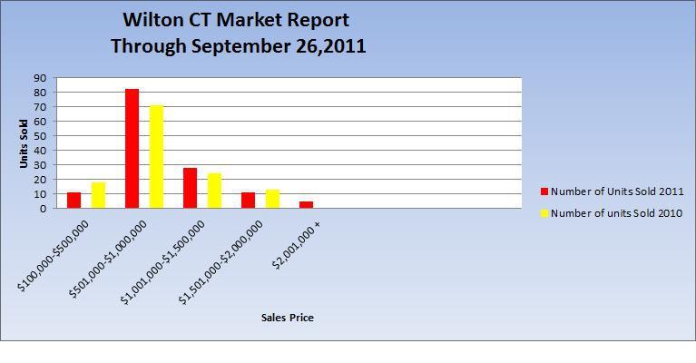 Wilton CT 06897 Market Report - January - September 2011 vs. 2010