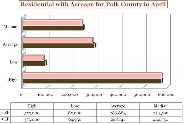 Acreage homes sold in Polk county Oregon