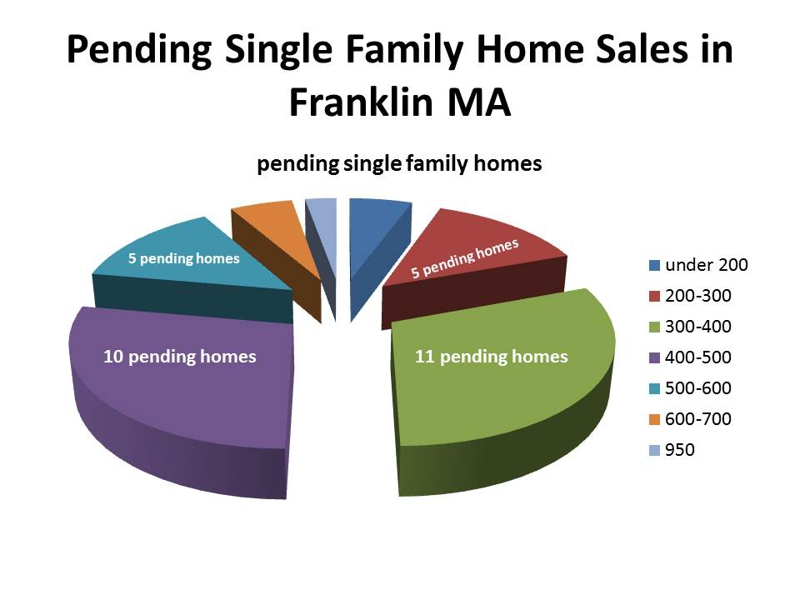 pending single family home sales in franklin ma