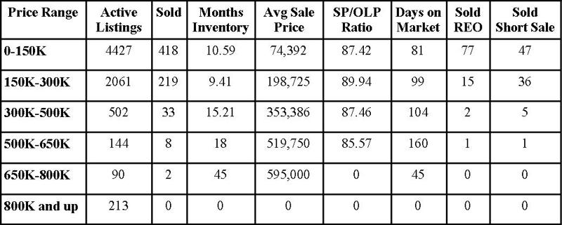Jacksonville Florida Real Estate: Market Report July 2010