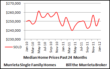 The below chart shows median home values for detached single family homes in the City of Murrieta over the last 24 months.