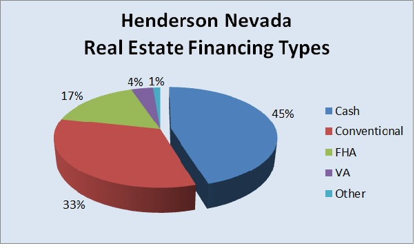 Henderson Nevada real estate financing