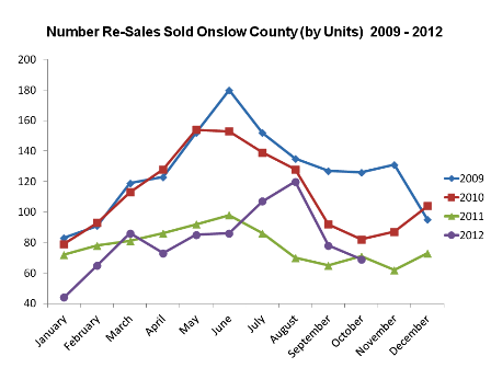 jacksonville NC Real Estate Market Report Re-Sale Homes Oct 2012
