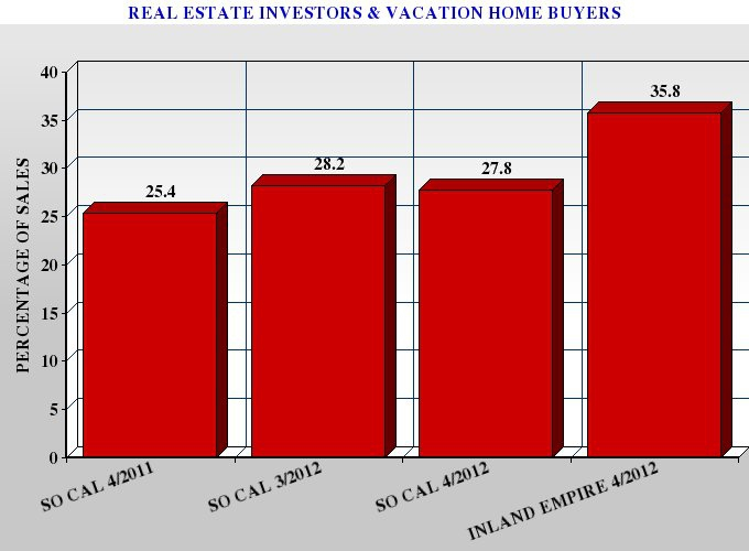 Graph Showing the Increase in Southern California Real Estate Investor and Vacation Home Buyers
