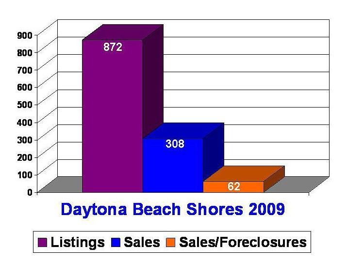 Daytona Beach Shores listings-sales-foreclosures in 2009