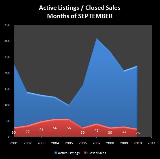HOMES FOR SALE - EUGENE, OR - SOUTHWEST EUGENE neighborhood - Active Listings, Closed Sales - SOUTHWEST EUGENE RMLS Market Area - Months of SEPTEMBER, 2001 - 2010 - Jim Hale, Principal Broker, ACTIONAGENTS.NET