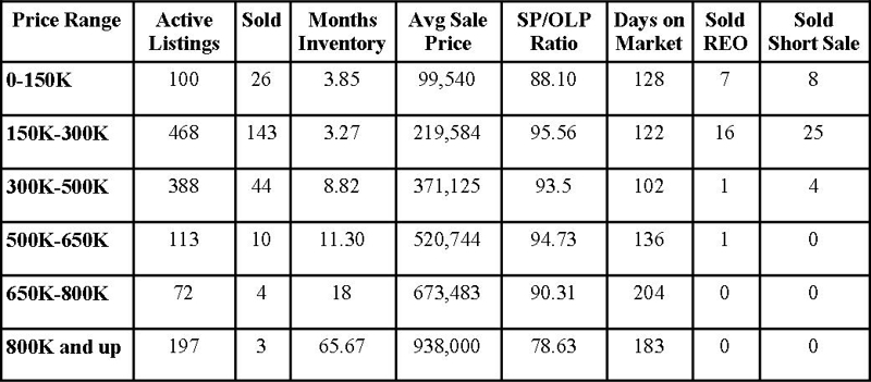 St Johns County Florida Market Report February 2013