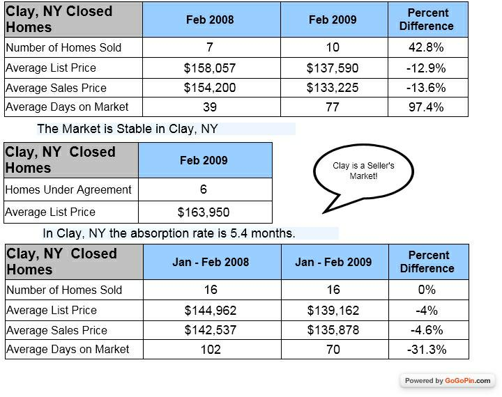 Clay NY Homes sold in 2008 and 2009