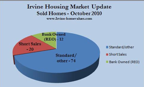 Irvine homes sold Oct. 2010