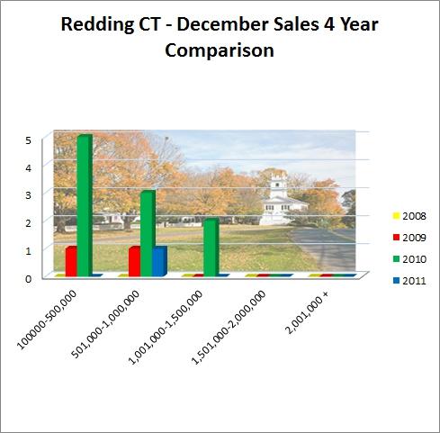 Redding CT December 2011 Market Report of Sales