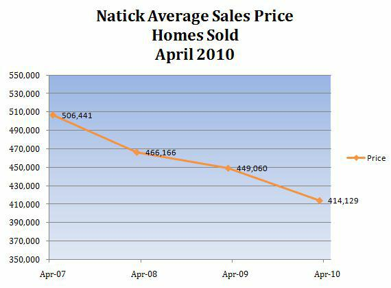 Natick MA Home Prices