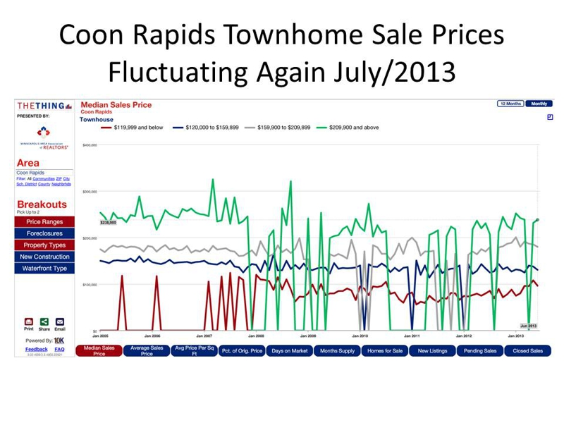 Coon Rapids MN Townhome Sale Prices