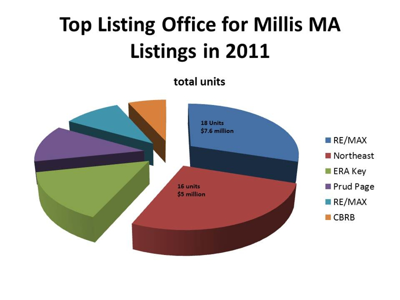 top listing office for millis ma listings in 2011