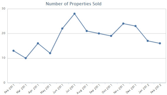 Lockport homes properties sold