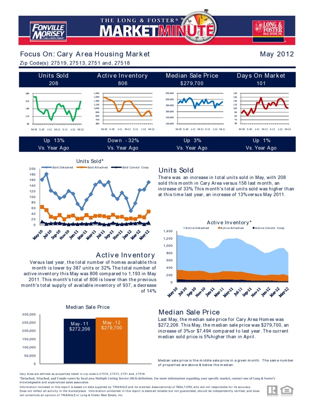 Cary NC Market Trends Report