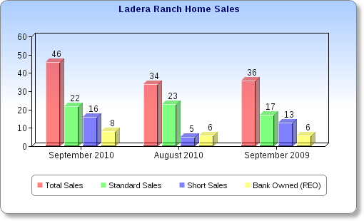 Ladera Ranch Home Sales Report September 2010