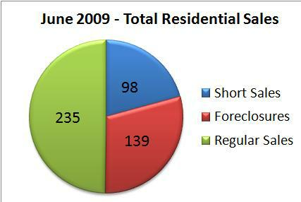 June 2009 - Total Residential Sales