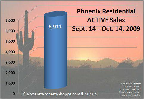 Active Listings for Phoenix (Maricopa County) for 9/14-10/14/09