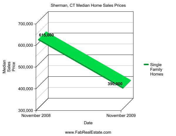 Sherman CT Median Sales Prices