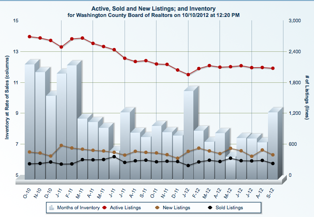 St George Utah Real Estate Market Statistics September2012