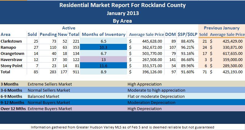 January 2013 Market Report for Rockland CountyNY by Area