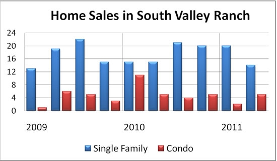 Home Sales in South Valley Ranch