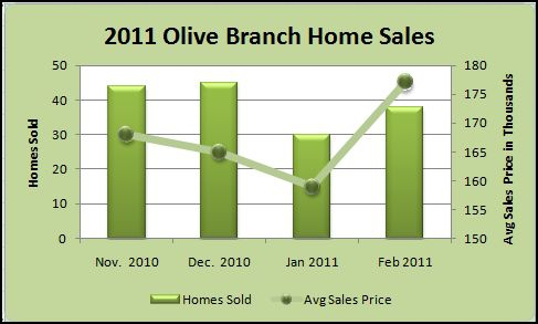 2011 Olive Branch MS home sales