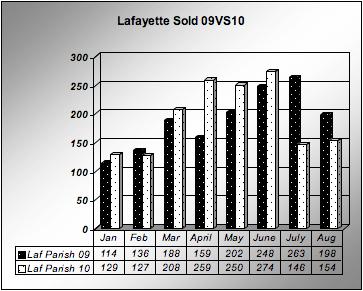 Lafayette,LA Home sold January-August 2009 vs 2010