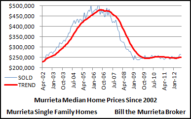 Median sold prices of Murrieta single family homes since 2002.
