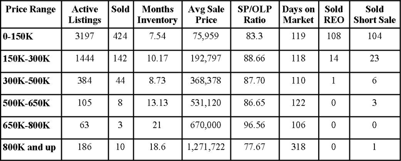 Jacksonville Florida Real Estate: Market Report September 2011