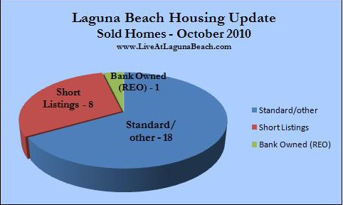Laguna Beach sold homes October 2010