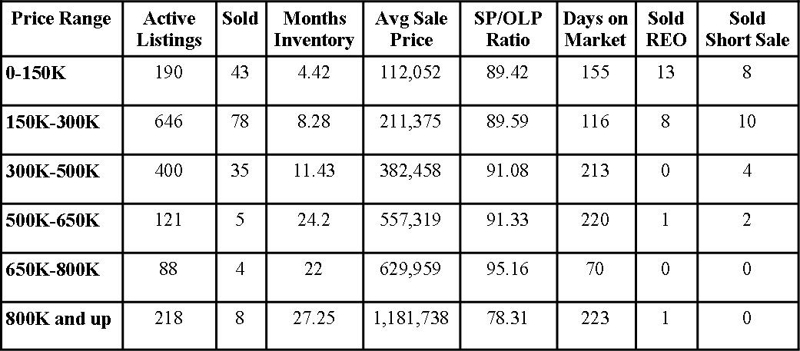 St Johns County Florida Market Report February 2012