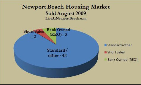 Newport Beach homes sold August 2009
