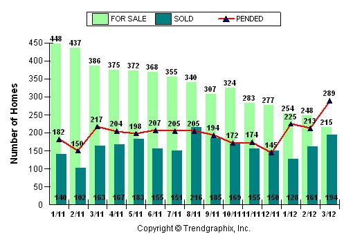 Roseville, CA 95661 95678 95747 - Real Estate Market Report - Single Family Homes (May 2012)