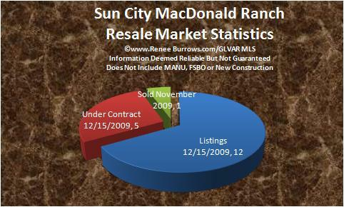 Real Estate Contract on Sun City Macdonald Ranch  Henderson  Nv  Real Estate Market Report For