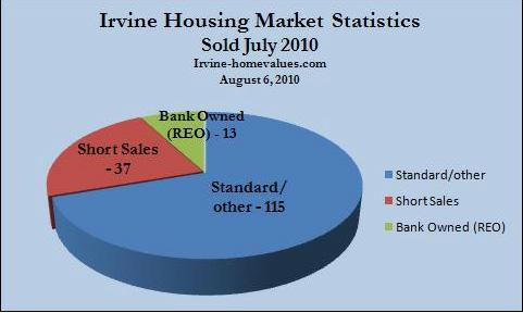 Irvine homes sold July 2010
